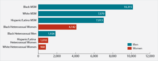 This bar chart shows new HIV diagnoses in the United States in 2015 for the most-affected subpopulations. Black men who have sex with men = 10,315; white men who have sex with men = 7,570; Hispanic/Latino men who have sex with men = 7,013; black heterosexual women = 4,142; black heterosexual men = 1,926; Hispanic/Latina heterosexual women = 1,010; white heterosexual women = 968.