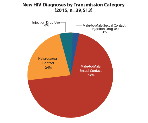 This pie chart shows new HIV diagnoses in the United States in 2015 by transmission category. Male-to-male sexual contact = 67%; heterosexual contact = 24%; injection drug use = 6%; male-to-male sexual contact and injection drug use = 3%.