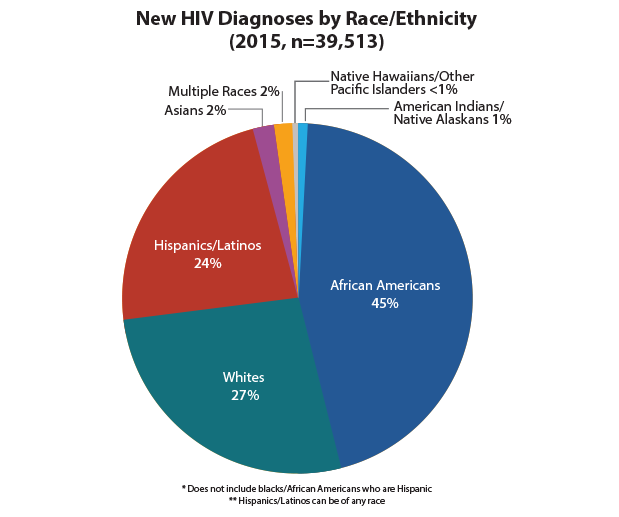 This pie chart shows new HIV diagnoses in the United States in 2015 by race/ethnicity. African Americans = 45%; whites = 27%; Hispanics/Latinos = 24%; Asians = 2%; Multiple Races = 2%; American Indians/Native Alaskans = 1%; Native Hawaiians/Other Pacific Islanders = <1%.
